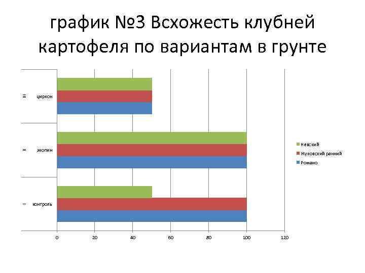 III циркон II график № 3 Всхожесть клубней картофеля по вариантам в грунте экопин
