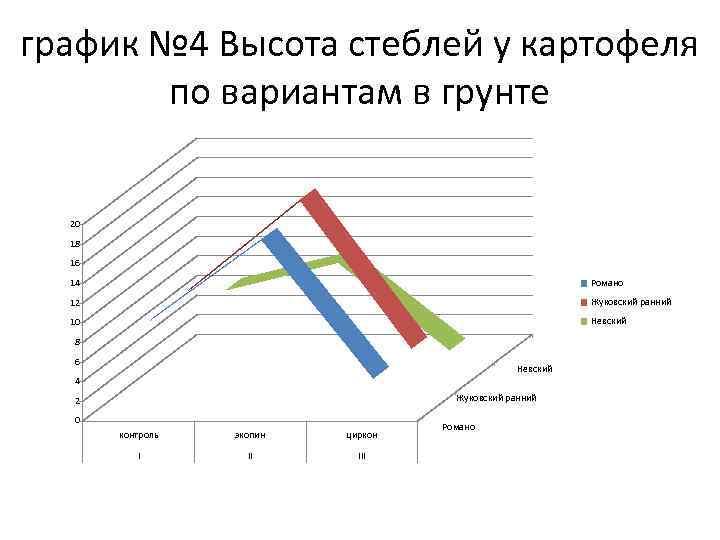 график № 4 Высота стеблей у картофеля по вариантам в грунте 20 18 16