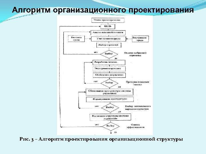 Алгоритм организационного проектирования Рис. 3 – Алгоритм проектирования организационной структуры