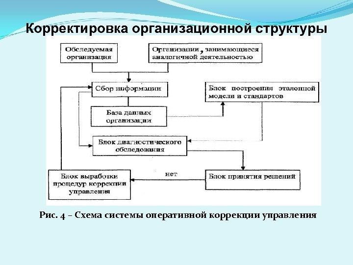 Корректировка организационной структуры Рис. 4 – Схема системы оперативной коррекции управления