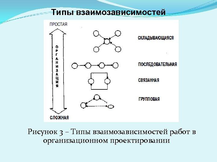 Типы взаимозависимостей Рисунок 3 – Типы взаимозависимостей работ в организационном проектировании