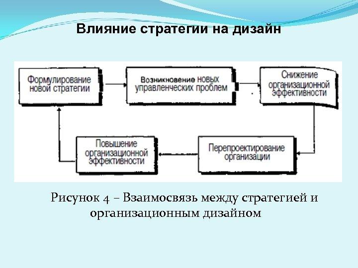 Влияние стратегии на дизайн Рисунок 4 – Взаимосвязь между стратегией и организационным дизайном