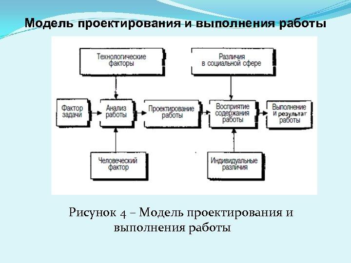 Модель проектирования и выполнения работы Рисунок 4 – Модель проектирования и выполнения работы