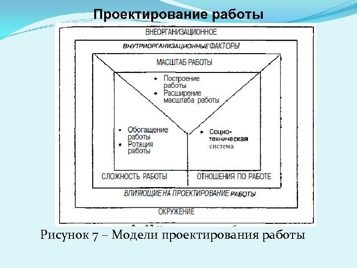 Проектирование работы Рисунок 7 – Модели проектирования работы