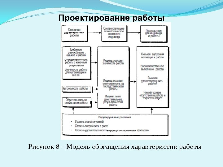 Проектирование работы Рисунок 8 – Модель обогащения характеристик работы