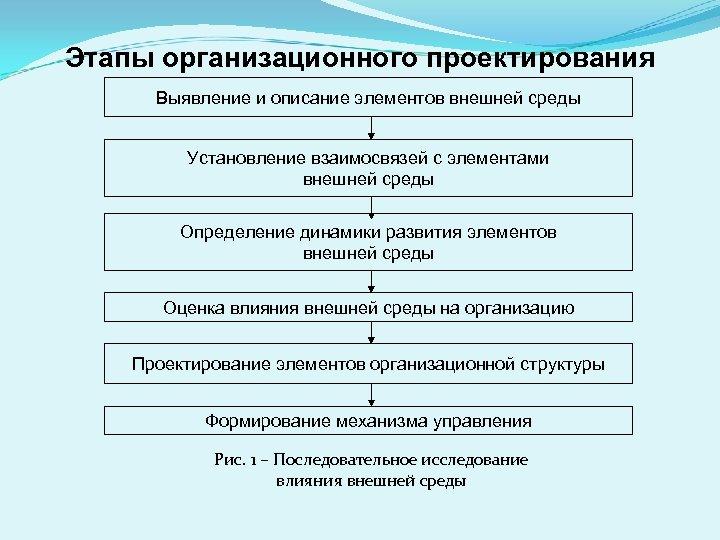 Этапы организационного проектирования Выявление и описание элементов внешней среды Установление взаимосвязей с элементами внешней