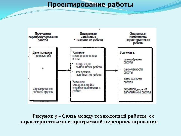Проектирование работы Рисунок 9 – Связь между технологией работы, ее характеристиками и программой перепроектирования