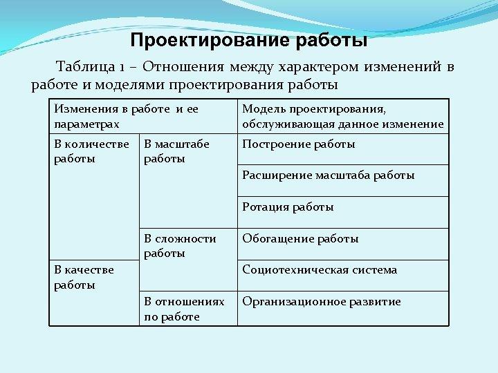 Проектирование работы Таблица 1 – Отношения между характером изменений в работе и моделями проектирования