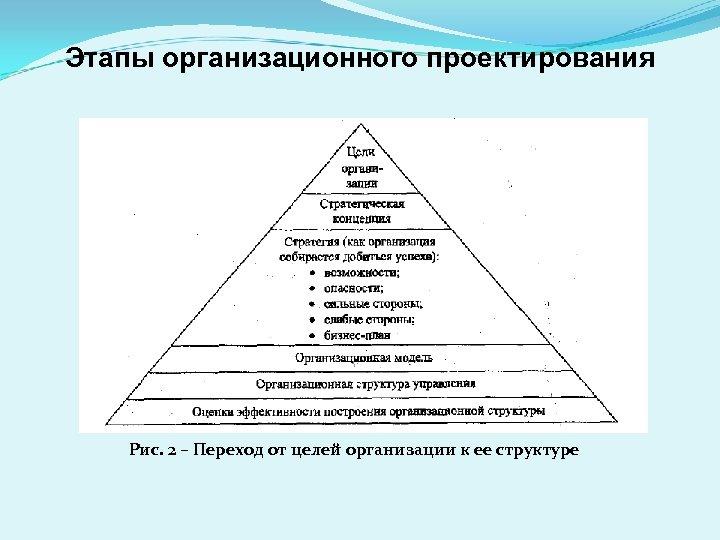 Этапы организационного проектирования Рис. 2 – Переход от целей организации к ее структуре