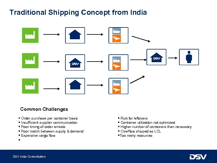 Traditional Shipping Concept from India Common Challenges § Order purchase per container basis §
