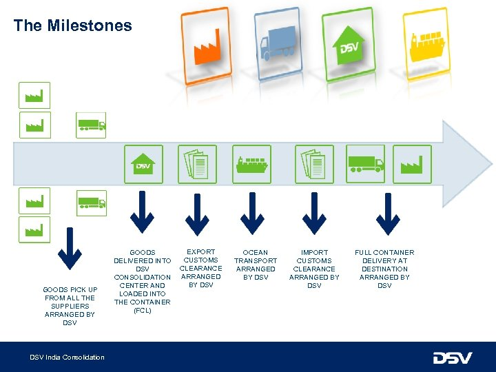 The Milestones GOODS PICK UP FROM ALL THE SUPPLIERS ARRANGED BY DSV India Consolidation