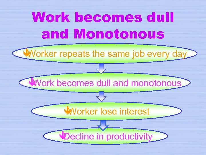 Work becomes dull and Monotonous ê Worker repeats the same job every day ê