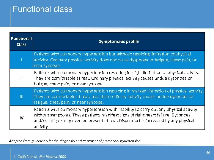 Functional class Functional Class I II IV Symptomatic profile Patients with pulmonary hypertension but