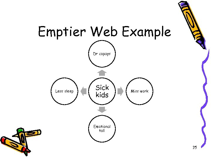 Emptier Web Example Dr copays Less sleep Sick kids Miss work Emotional toll 15