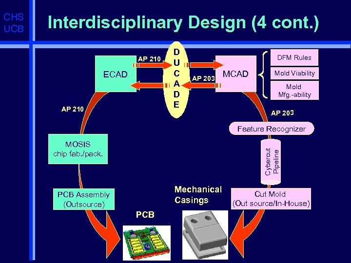 Interdisciplinary Design (4 cont. ) AP 210 ECAD AP 210 D U C A