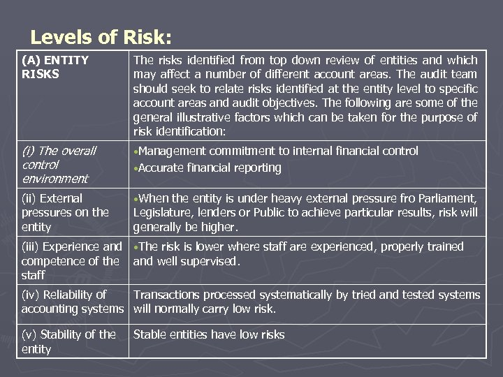 Levels of Risk: (A) ENTITY RISKS The risks identified from top down review of