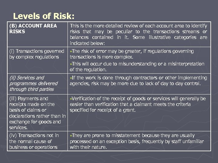 Levels of Risk: (B) ACCOUNT AREA RISKS This is the more detailed review of