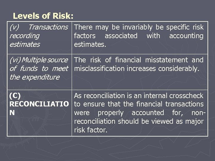 Levels of Risk: (v) Transactions There may be invariably be specific risk recording factors