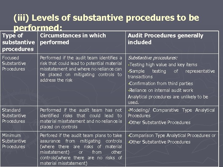 (iii) Levels of substantive procedures to be performed: Type of Circumstances in which substantive