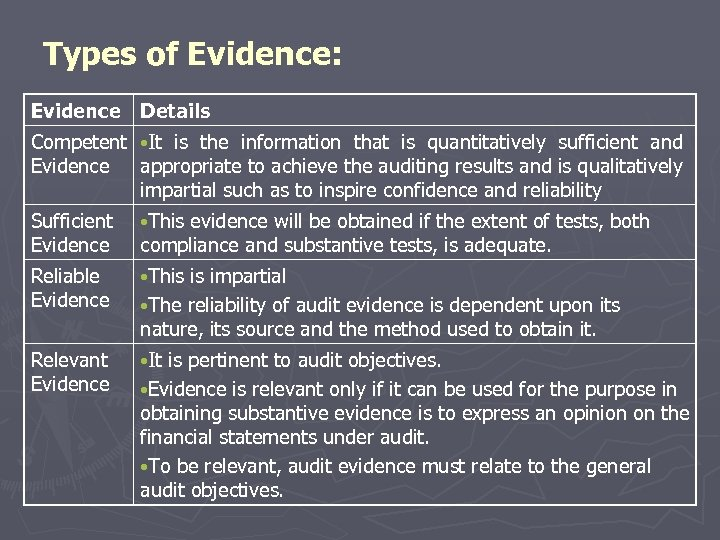 Types of Evidence: Evidence Details Competent • It is the information that is quantitatively