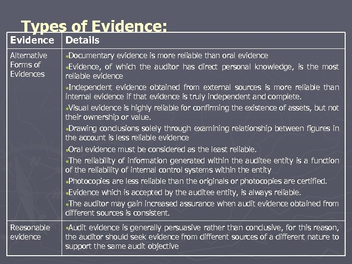Types of Evidence: Evidence Details Alternative Forms of Evidences Documentary Reasonable evidence • Audit