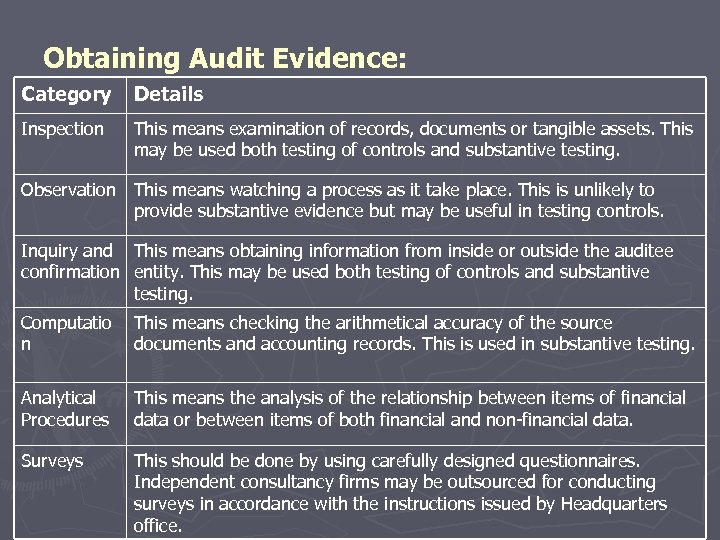 Obtaining Audit Evidence: Category Details Inspection This means examination of records, documents or tangible