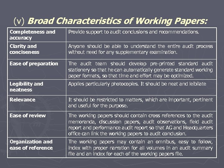 (v) Broad Characteristics of Working Papers: Completeness and accuracy Provide support to audit conclusions