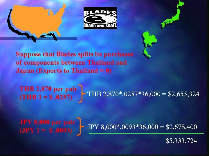 Suppose that Blades splits purchases of components between Thailand Japan (Exports to Thailand =
