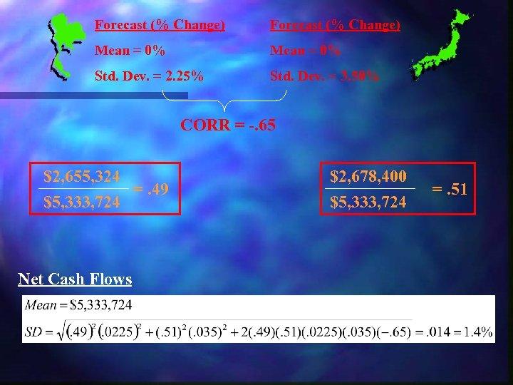 Forecast (% Change) Mean = 0% Std. Dev. = 2. 25% Std. Dev. =