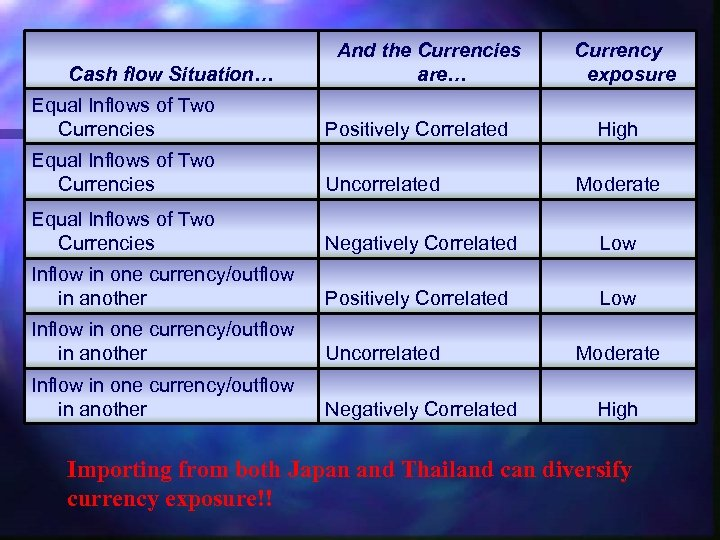 Cash flow Situation… And the Currencies are… Currency exposure Equal Inflows of Two Currencies