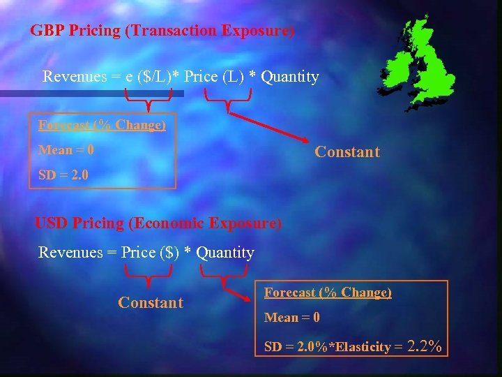 GBP Pricing (Transaction Exposure) Revenues = e ($/L)* Price (L) * Quantity Forecast (%