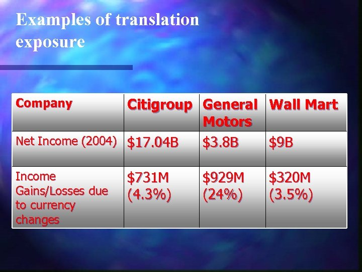 Examples of translation exposure Citigroup General Wall Mart Motors Net Income (2004) $17. 04