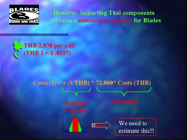 However, importing Thai components creates a transaction exposure for Blades THB 2, 870 per