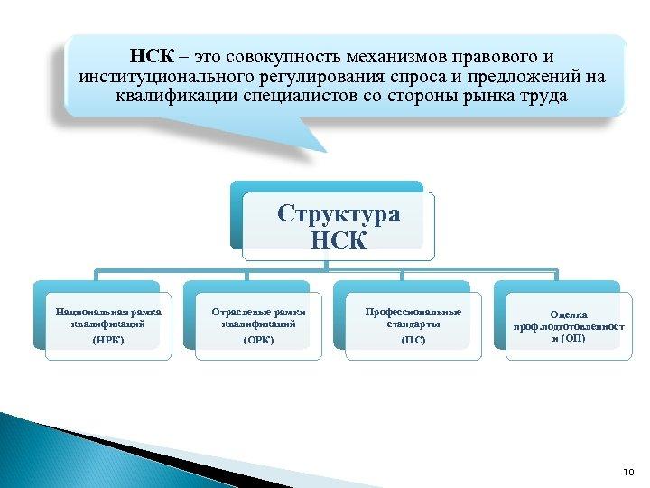 НСК – это совокупность механизмов правового и институционального регулирования спроса и предложений на квалификации