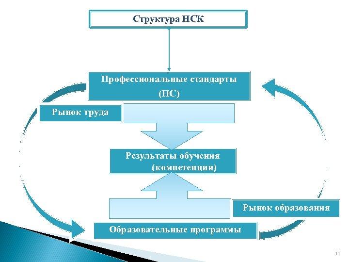 Структура НСК Профессиональные стандарты (ПС) Рынок труда Результаты обучения (компетенции) Рынок образования Образовательные программы