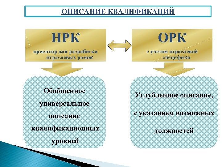 ОПИСАНИЕ КВАЛИФИКАЦИЙ НРК ОРК ориентир для разработки отраслевых рамок с учетом отраслевой специфики Обобщенное