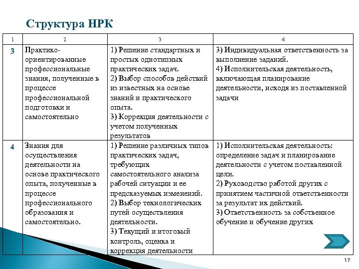 Структура НРК 1 2 3 Практикоориентированные профессиональные знания, полученные в процессе профессиональной подготовки и