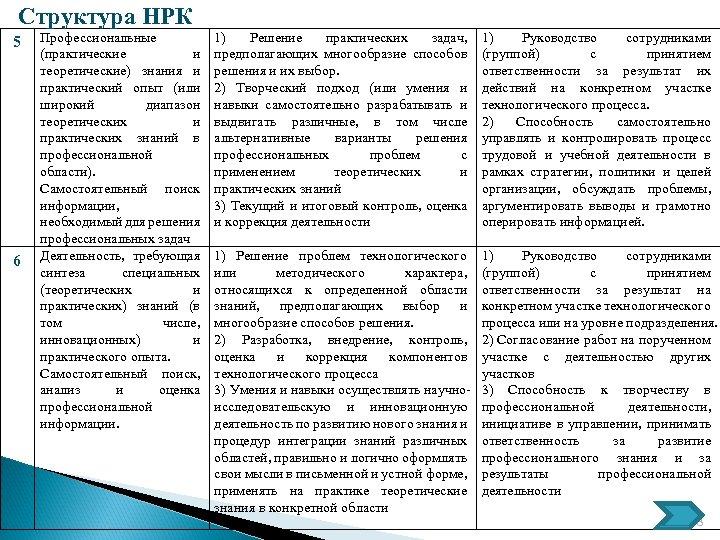 Структура НРК 5 6 Профессиональные (практические и теоретические) знания и практический опыт (или широкий
