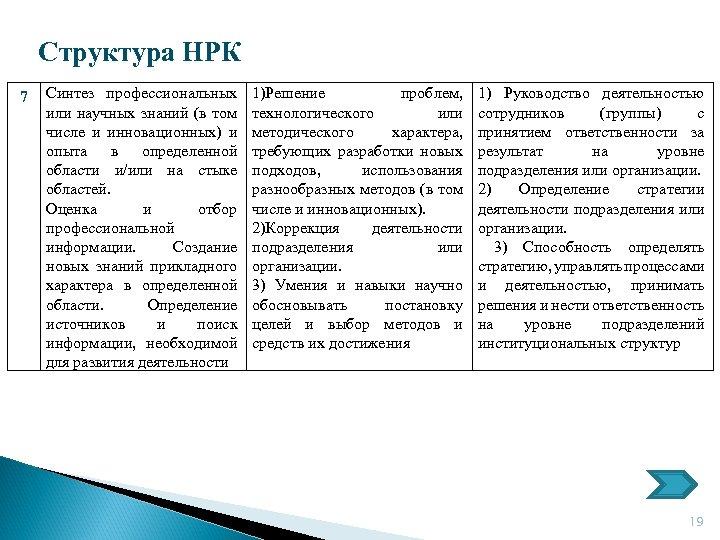 Структура НРК 7 Синтез профессиональных или научных знаний (в том числе и инновационных) и