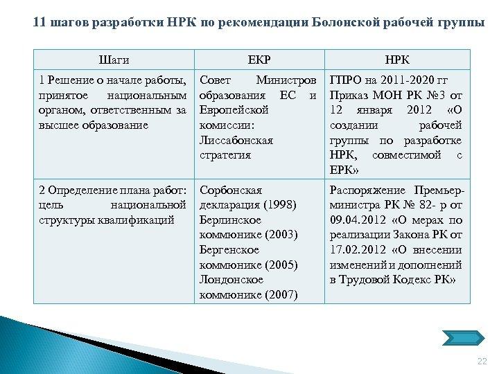 11 шагов разработки НРК по рекомендации Болонской рабочей группы Шаги ЕКР НРК 1 Решение