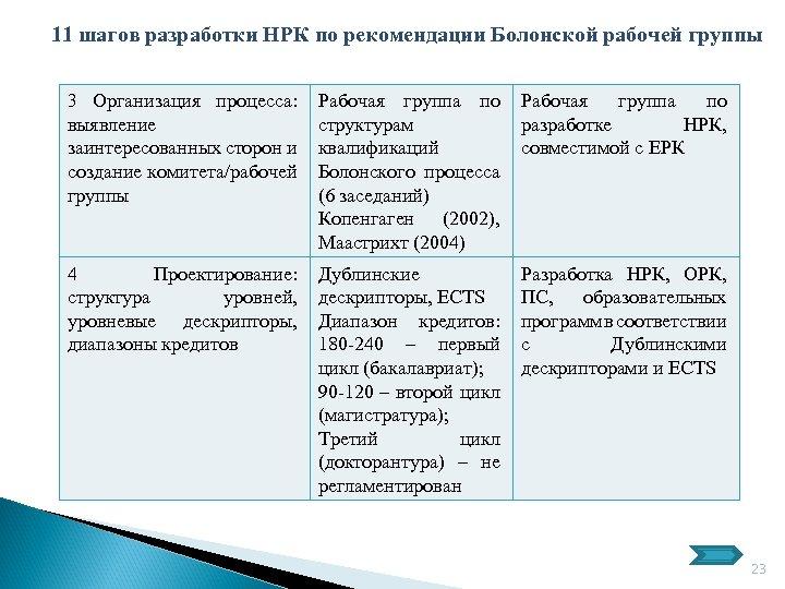 11 шагов разработки НРК по рекомендации Болонской рабочей группы 3 Организация процесса: выявление заинтересованных