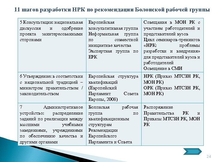 11 шагов разработки НРК по рекомендации Болонской рабочей группы 5 Консультации: национальная дискуссия и