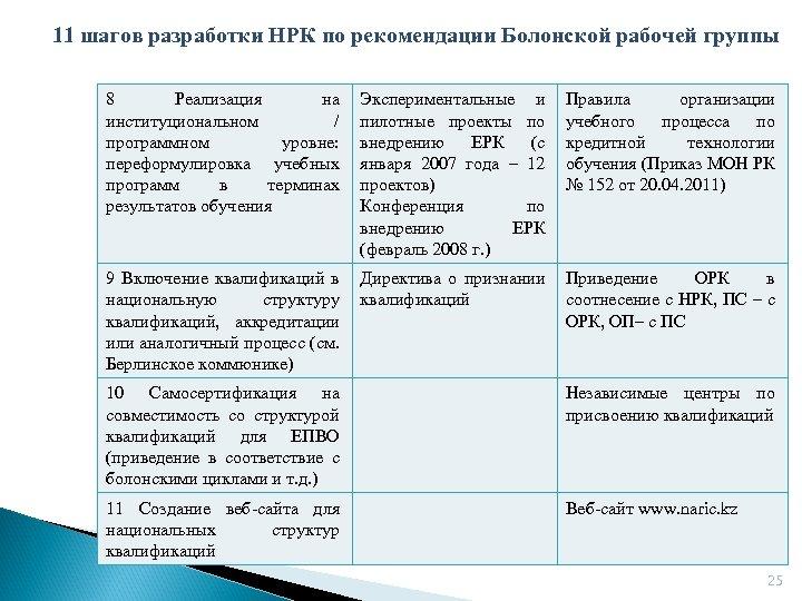 11 шагов разработки НРК по рекомендации Болонской рабочей группы 8 Реализация на институциональном /