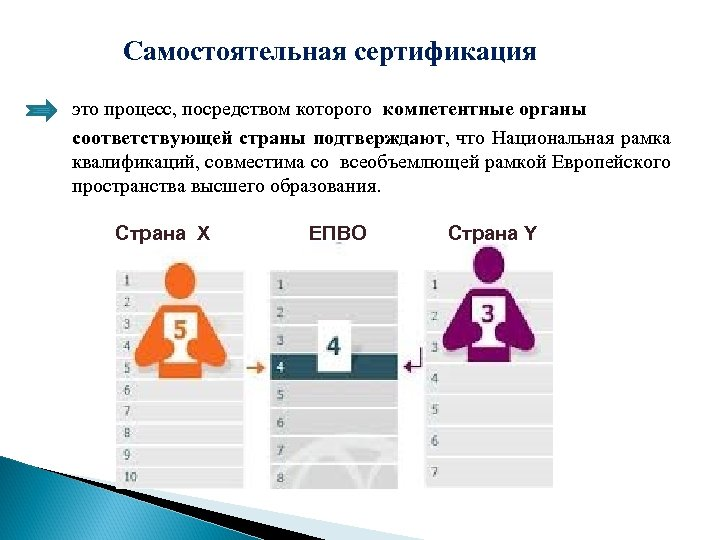 Самостоятельная сертификация это процесс, посредством которого компетентные органы соответствующей страны подтверждают, что Национальная рамка