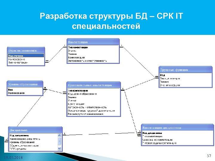 Разработка структуры БД – СРК IT специальностей 19. 03. 2018 37