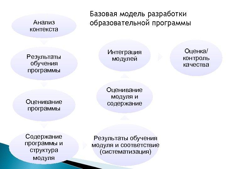 Анализ контекста Результаты обучения программы Оценивание программы Содержание программы и структура модуля Базовая модель
