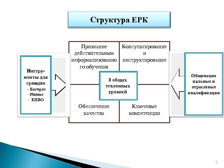 Структура ЕРК Инструменты для граждан - Europas -Ploteus - ЕПВО Признание Консультирование действительным и