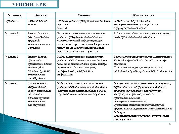УРОВНИ ЕРК Уровень Знания Умения Компетенции Уровень 1 Базовые общие знания Базовые умения, требующие