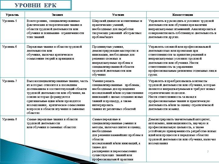 УРОВНИ ЕРК Уровень Знания Умения Компетенции Уровень 5 Всесторонние, специализированные фактические и теоретические знания
