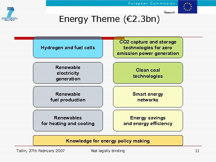 Energy Theme (€ 2. 3 bn) Hydrogen and fuel cells CO 2 capture and